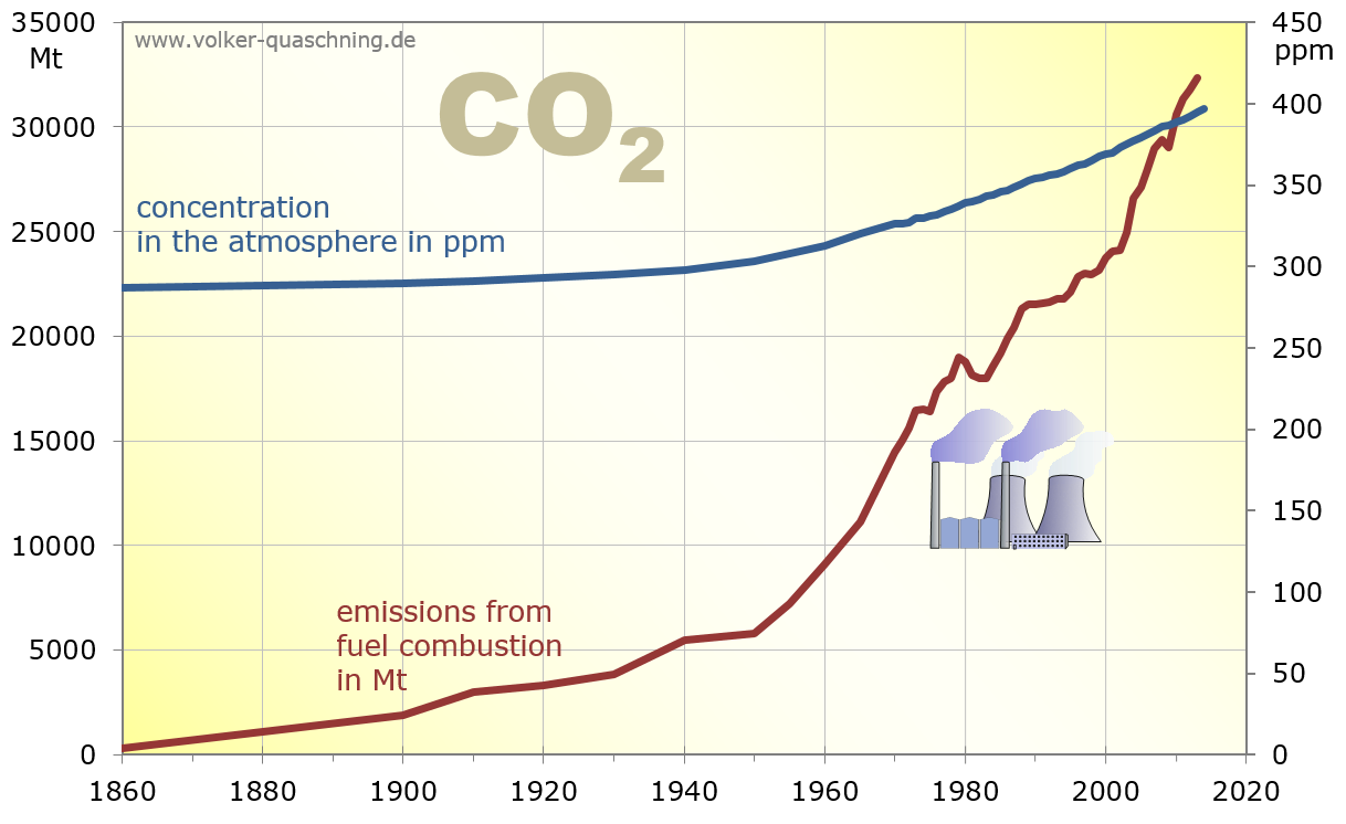 CO2 in atmosphere vs. CO2 emissions