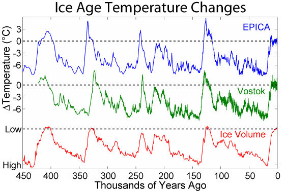 Ice age temperature changes