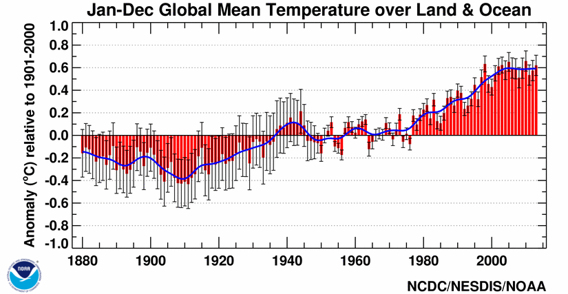 Land and ocean mean temperature from 1880 to 2000
