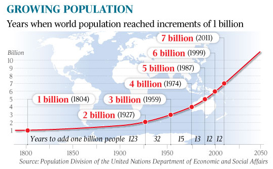 Global population growth from 1800 to 2011